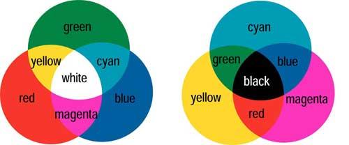 由于色彩原理和输